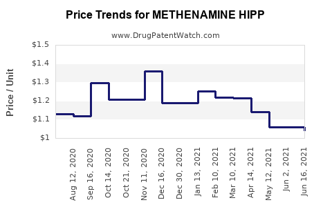 Drug Price Trends for METHENAMINE HIPP