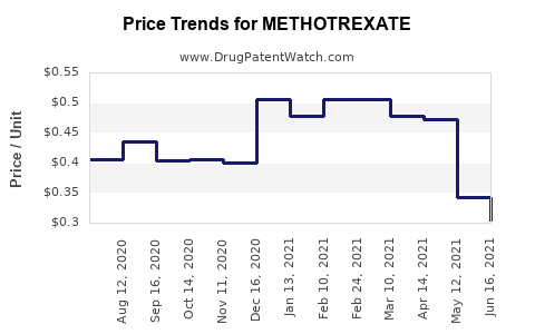 Drug Price Trends for METHOTREXATE