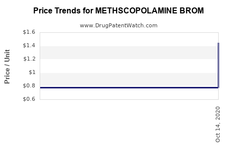 Drug Price Trends for METHSCOPOLAMINE BROM