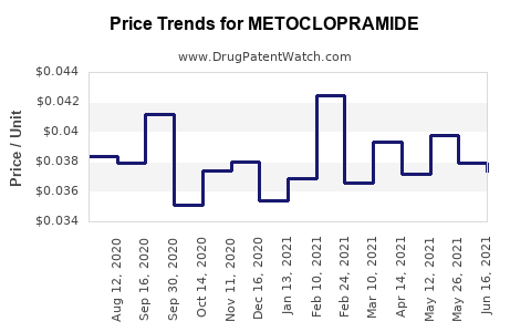 Drug Price Trends for METOCLOPRAMIDE