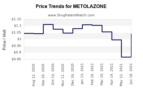 Drug Price Trends for METOLAZONE