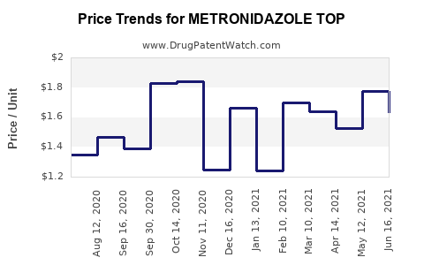 Drug Price Trends for METRONIDAZOLE TOP