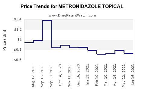 Drug Price Trends for METRONIDAZOLE TOPICAL