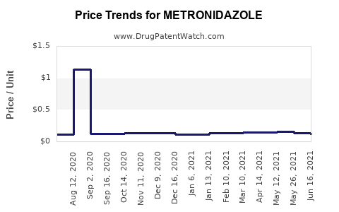 Drug Prices for METRONIDAZOLE