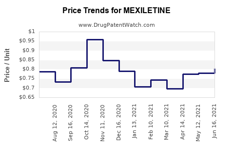Drug Price Trends for MEXILETINE