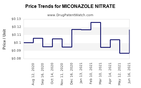 Drug Price Trends for MICONAZOLE NITRATE