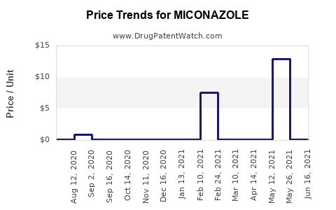 Drug Price Trends for MICONAZOLE