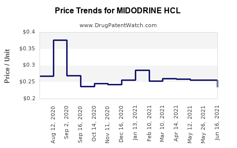 Drug Price Trends for MIDODRINE HCL