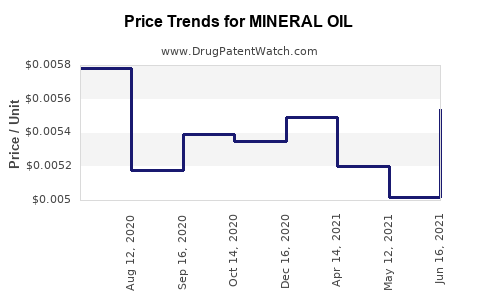 Drug Price Trends for MINERAL OIL