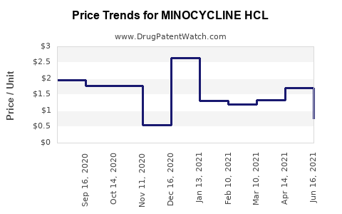 Drug Price Trends for MINOCYCLINE HCL