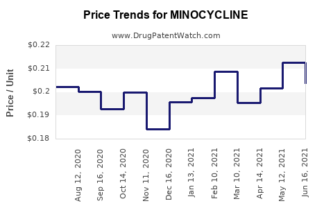 Drug Price Trends for MINOCYCLINE