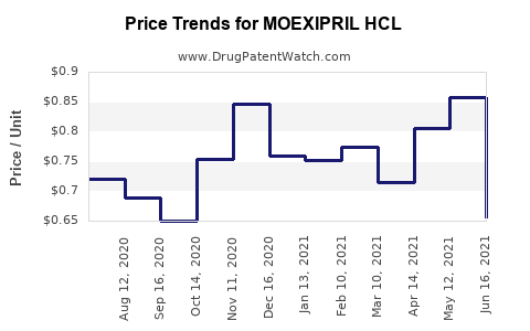 Drug Price Trends for MOEXIPRIL HCL