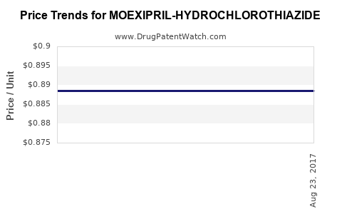 Drug Price Trends for MOEXIPRIL-HYDROCHLOROTHIAZIDE