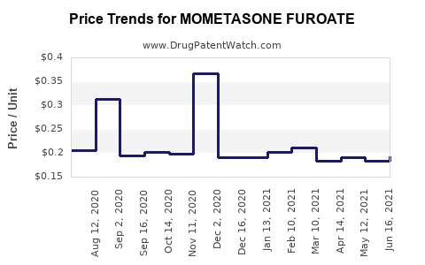 Drug Prices for MOMETASONE FUROATE