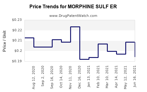 Drug Price Trends for MORPHINE SULF ER