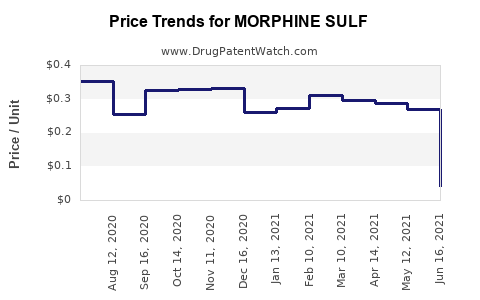 Drug Price Trends for MORPHINE SULF