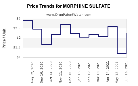 Drug Prices for MORPHINE SULFATE