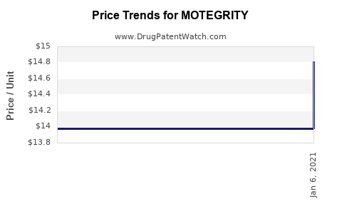 Drug Prices for MOTEGRITY