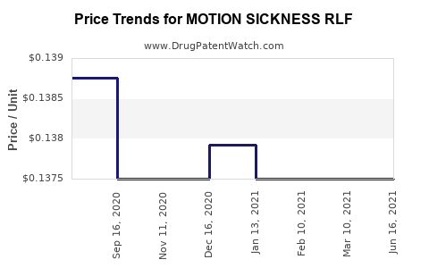 Drug Price Trends for MOTION SICKNESS RLF