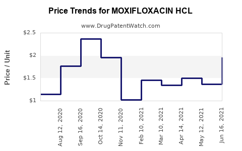 Drug Price Trends for MOXIFLOXACIN HCL