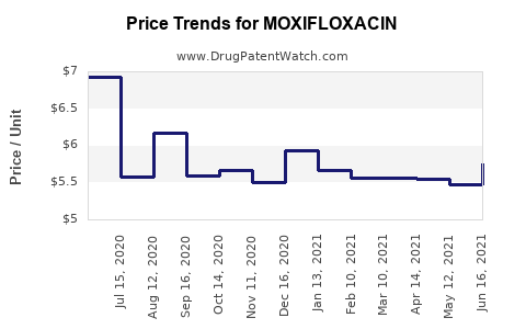 Drug Price Trends for MOXIFLOXACIN