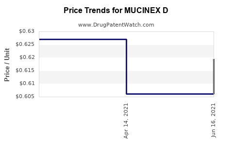 Drug Prices for MUCINEX D