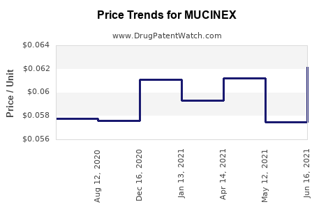 Drug Prices for MUCINEX
