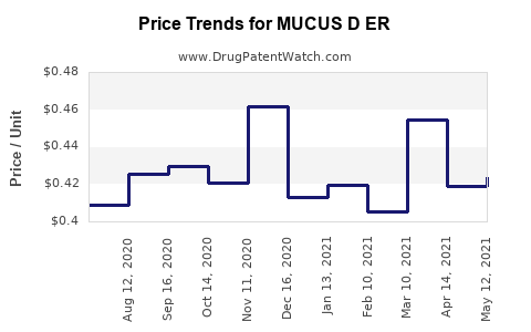 Drug Price Trends for MUCUS D ER