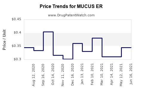 Drug Price Trends for MUCUS ER
