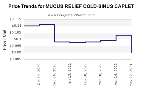 Drug Price Trends for MUCUS RELIEF COLD-SINUS CAPLET