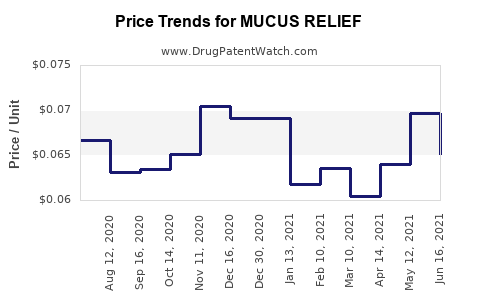 Drug Price Trends for MUCUS RELIEF