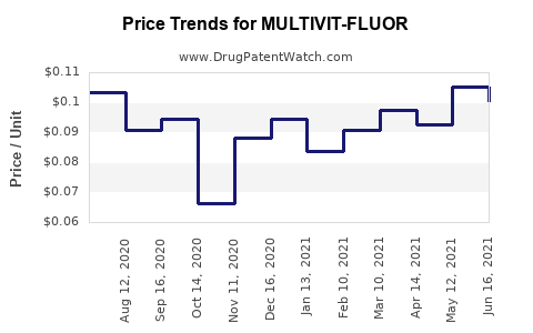 Drug Price Trends for MULTIVIT-FLUOR