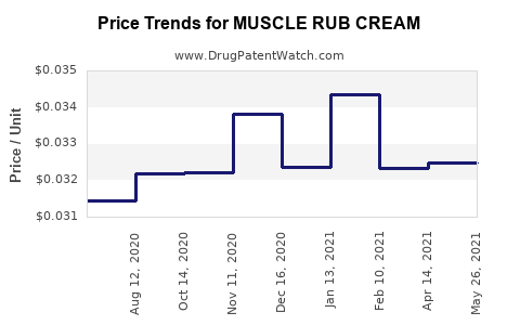Drug Price Trends for MUSCLE RUB CREAM