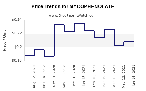 Drug Price Trends for MYCOPHENOLATE