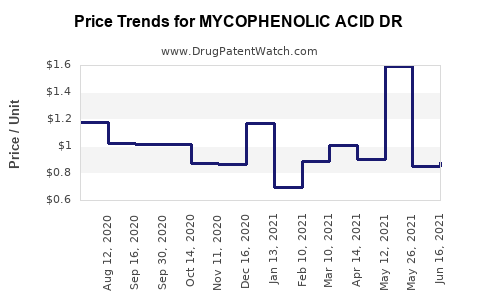 Drug Price Trends for MYCOPHENOLIC ACID DR
