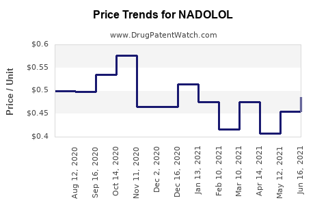 Drug Prices for NADOLOL