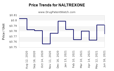 Drug Prices for NALTREXONE