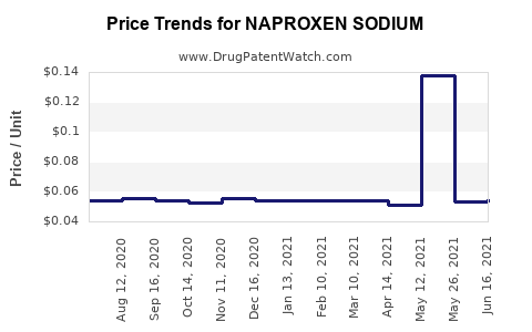 Drug Price Trends for NAPROXEN SODIUM