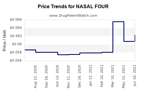 Drug Price Trends for NASAL FOUR