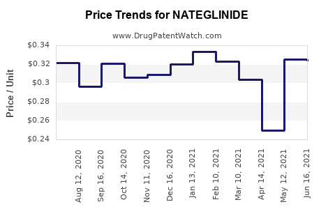 Drug Prices for NATEGLINIDE