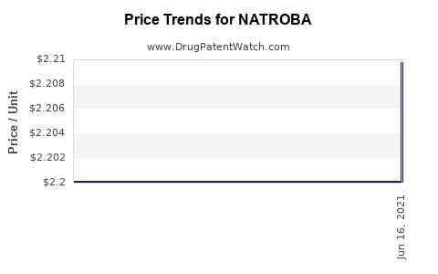 Drug Price Trends for NATROBA
