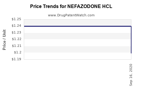 Drug Price Trends for NEFAZODONE HCL
