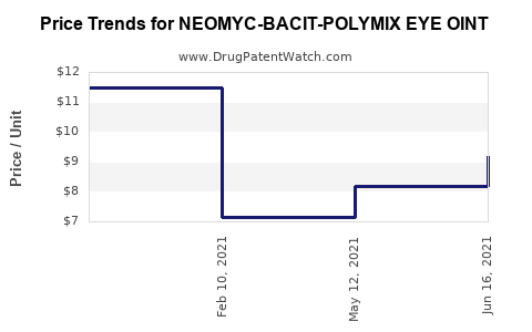 Drug Price Trends for NEOMYC-BACIT-POLYMIX EYE OINT