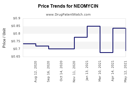 Drug Price Trends for NEOMYCIN