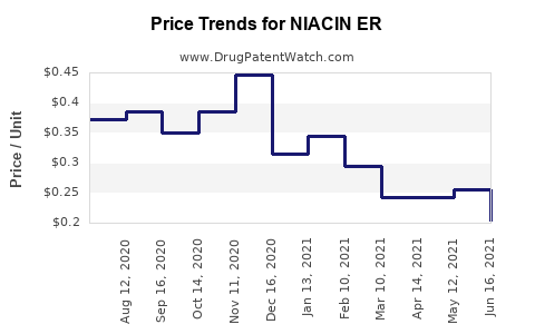 Drug Price Trends for NIACIN ER