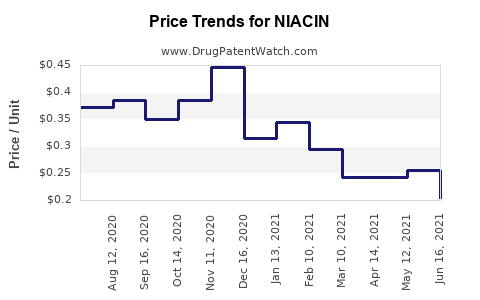 Drug Prices for NIACIN