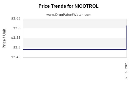 Drug Prices for NICOTROL