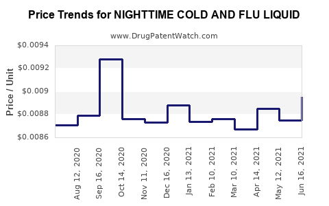 Drug Price Trends for NIGHTTIME COLD AND FLU LIQUID