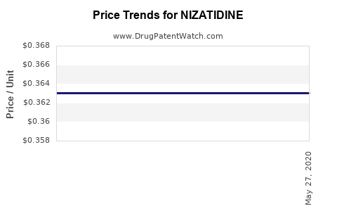 Drug Price Trends for NIZATIDINE