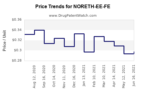 Drug Price Trends for NORETH-EE-FE